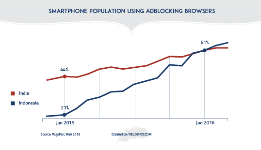 smartphone population using adblocking browsers
