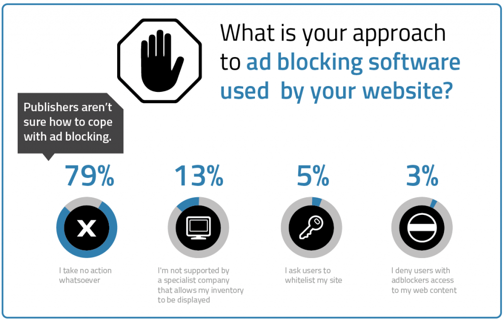 Ad block by Yieldbird for publishers - programmatic