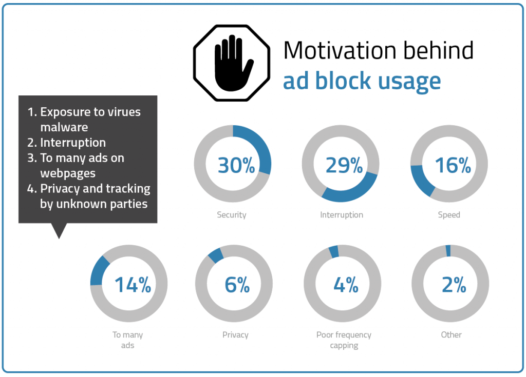 motivation behind ad block usage Yieldbird
