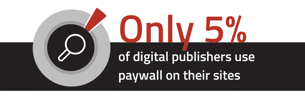 paywall Yieldbird's survey results publishers