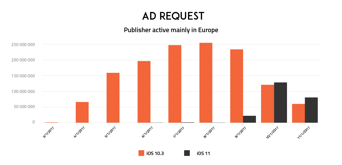 Apple-Publishers-Revenue-Report-Europe-Ad-Request