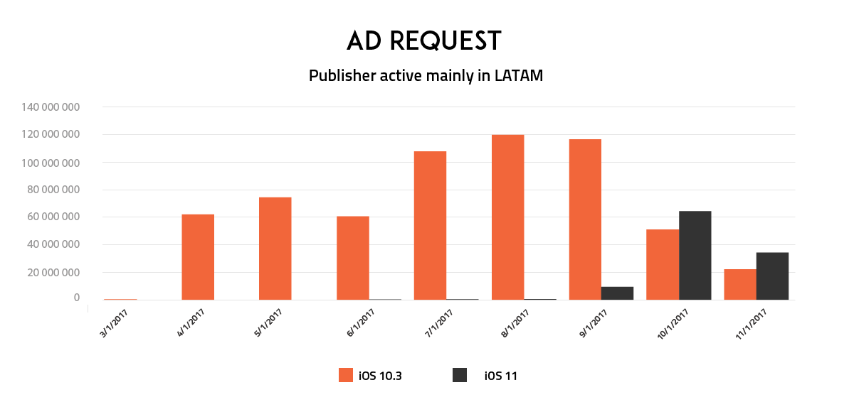 Apple-Publishers-Revenue-Report-LATAM-Ad-Request